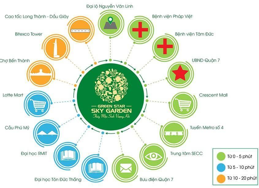 tien ich ngoai khu green star sky garden quan 7