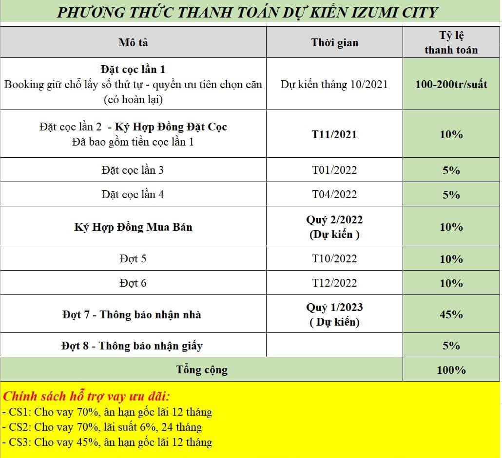 phuong thuc thanh toan izumi city