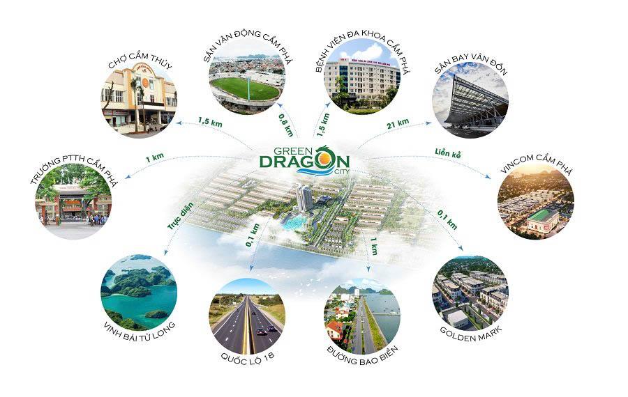 ket noi giao thong vi tri green dragon city