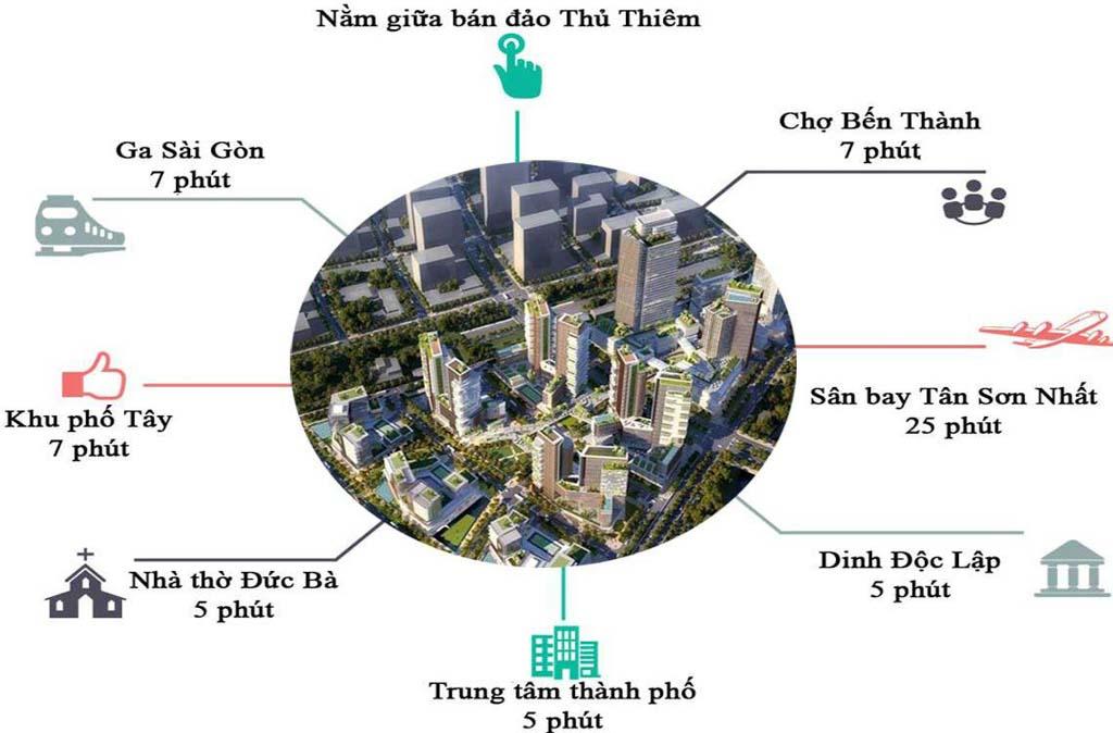 tien ich ngoai khu vi tri du an empire city