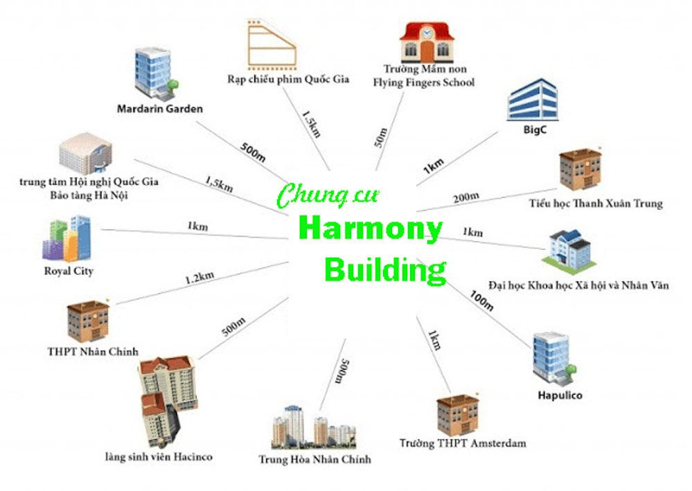 lien ket vi tri harmony square