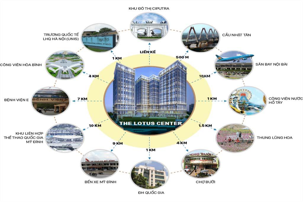 lien ket vung vi tri the lotus center