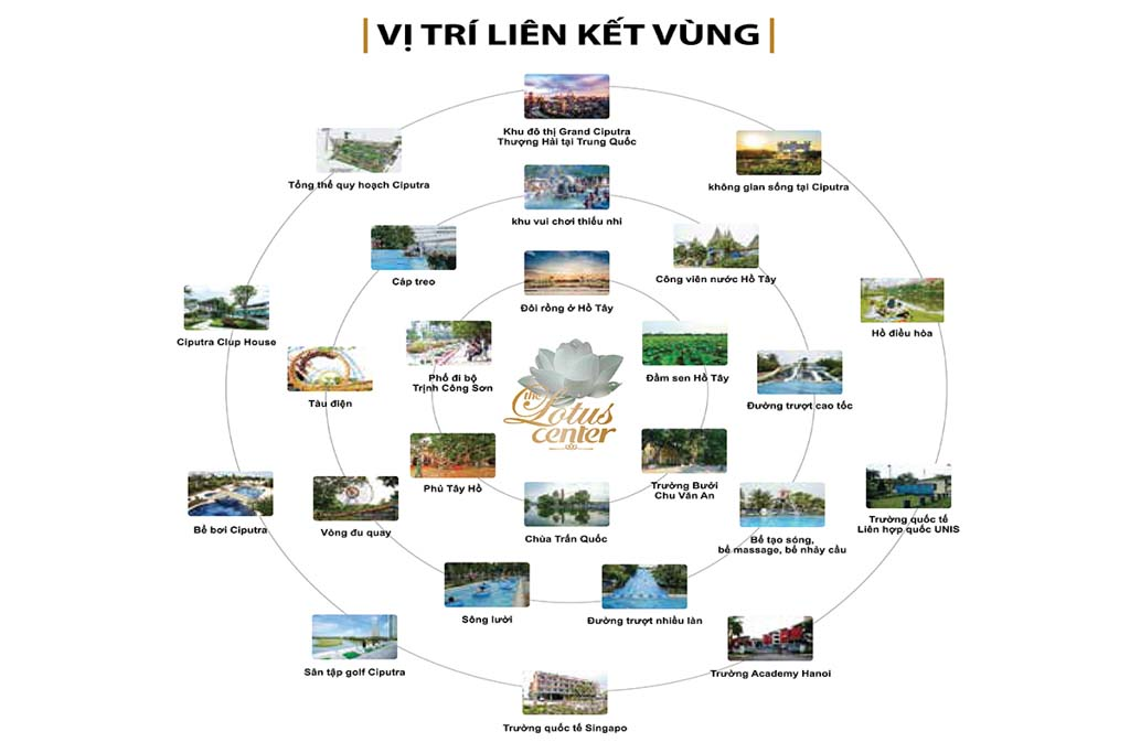 lien ket vung gia ban the lotus center